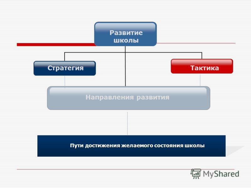 ТактикаСтратегия Пути достижения желаемого состояния школы Направления развития Развитие школы