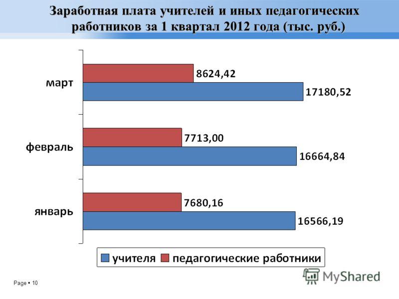 Page 10 Заработная плата учителей и иных педагогических работников за 1 квартал 2012 года (тыс. руб.)