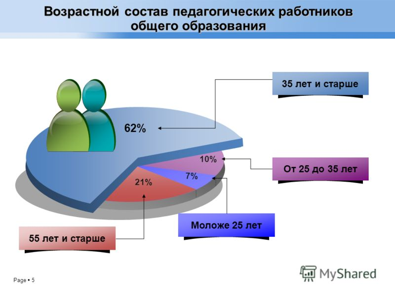 Page 5 7%7% 10% 62%62% 21%21% 35 лет и старше От 25 до 35 лет Моложе 25 лет 55 лет и старше Возрастной состав педагогических работников общего образования
