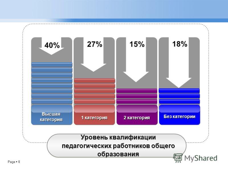 Page 8 Уровень квалификации педагогических работников общего образования 40% 27%15% 18% Высшая категория 1 категория 2 категория Без категории