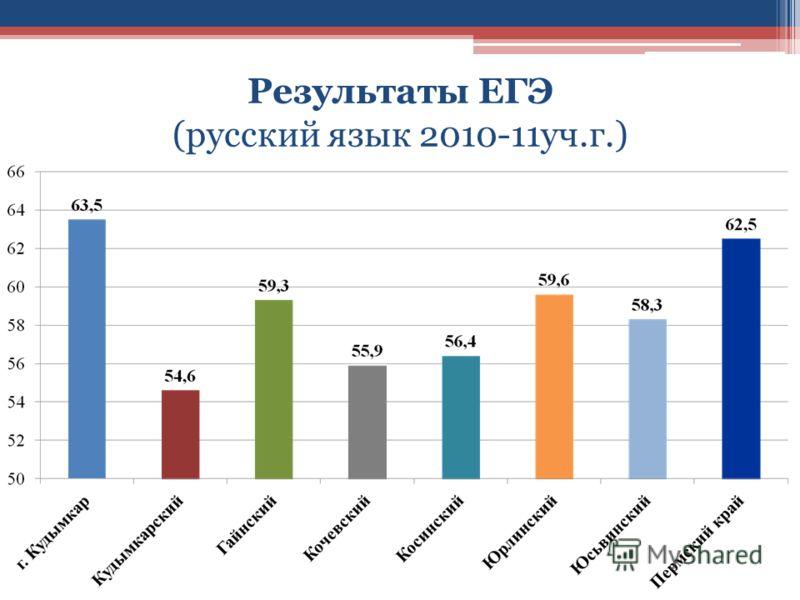 Результаты ЕГЭ (русский язык 2010-11уч.г.)