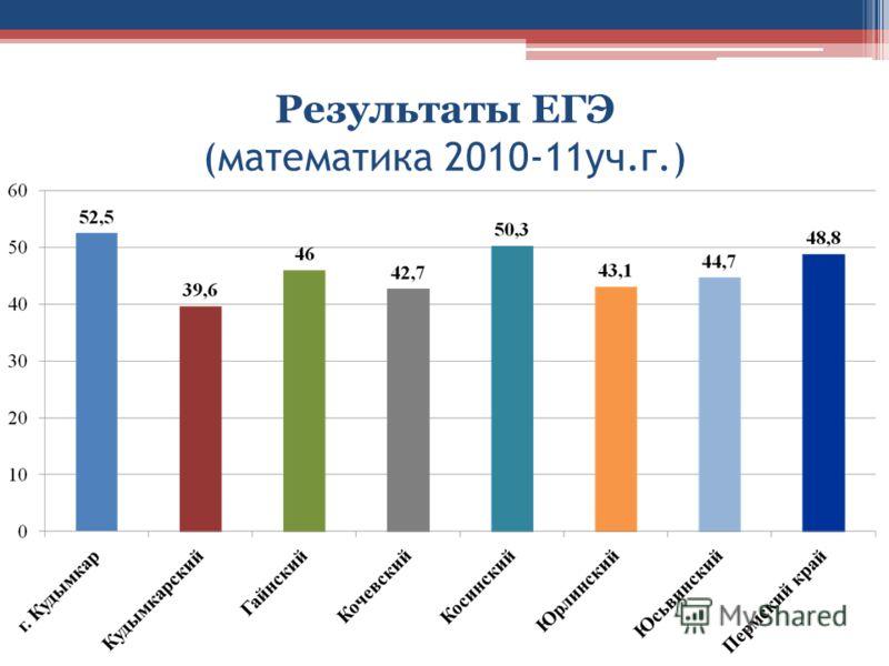 Результаты ЕГЭ (математика 2010-11уч.г.)