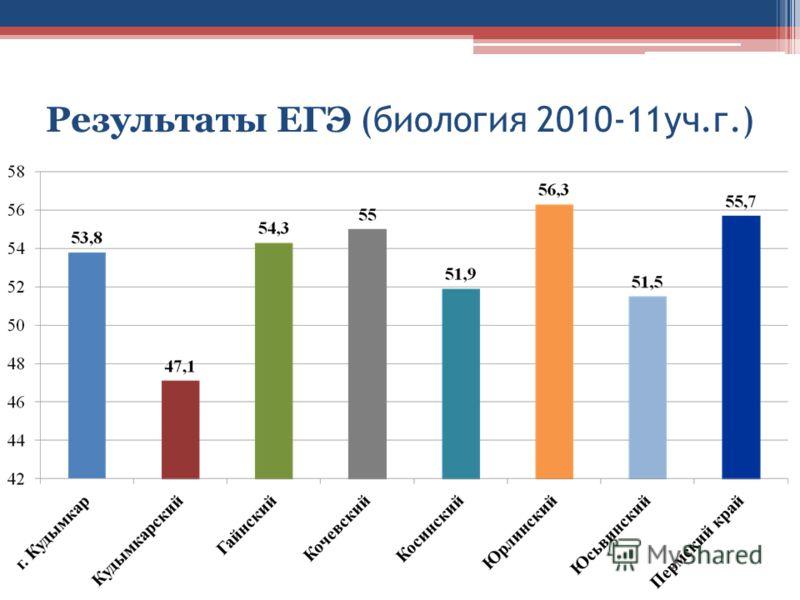 Результаты ЕГЭ (биология 2010-11уч.г.)
