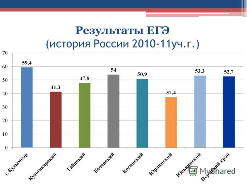 Результаты ЕГЭ (история России 2010-11уч.г.)