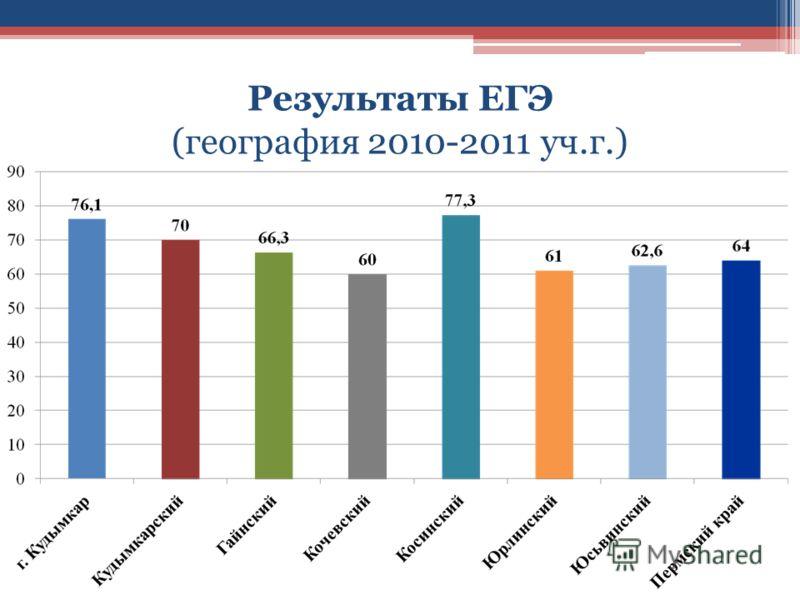 Результаты ЕГЭ (география 2010-2011 уч.г.)