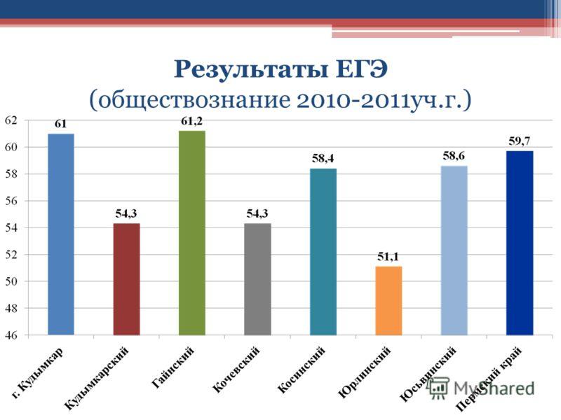 Результаты ЕГЭ (обществознание 2010-2011уч.г.)