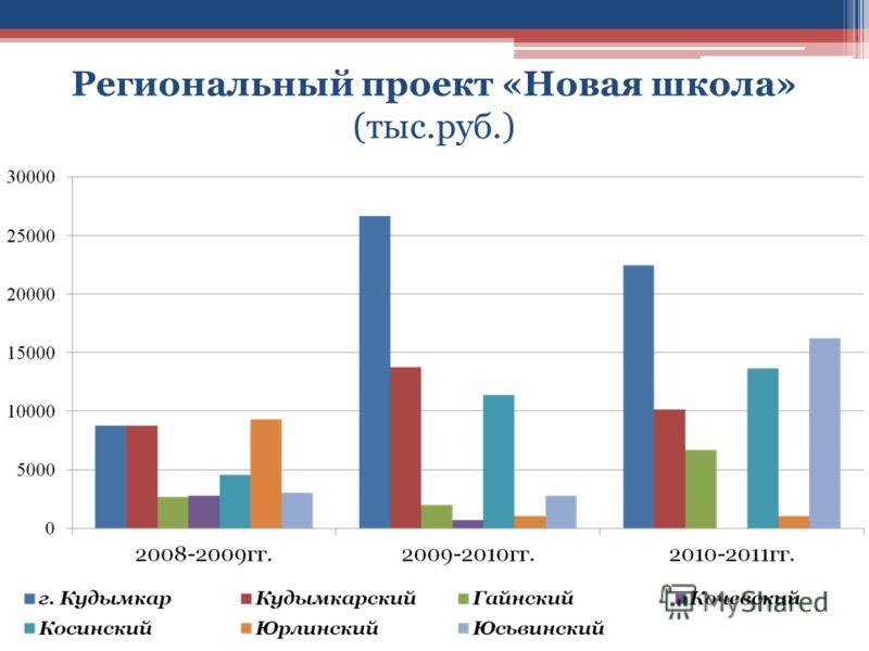 Региональный проект «Новая школа» (тыс.руб.)