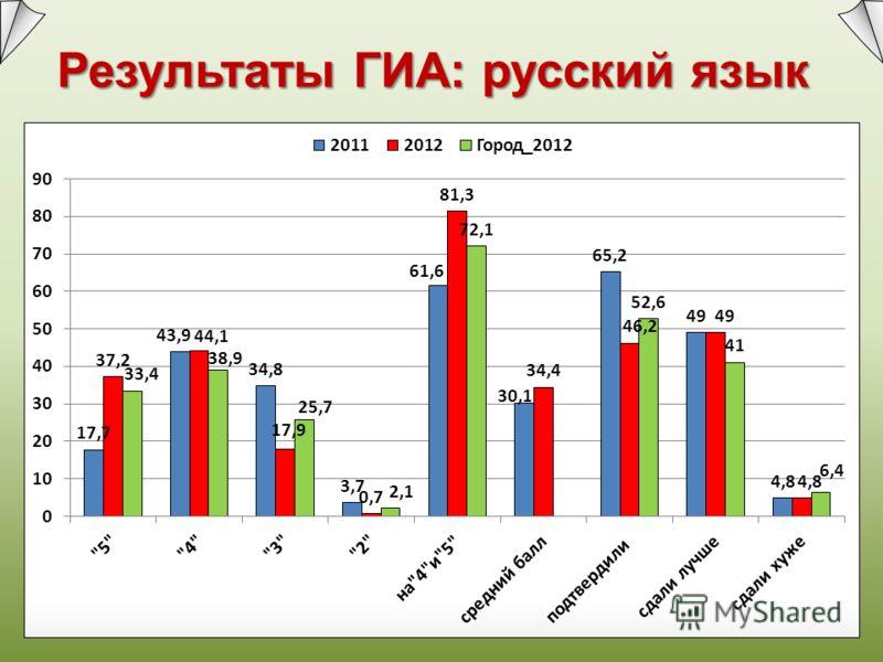 Результаты ГИА: русский язык