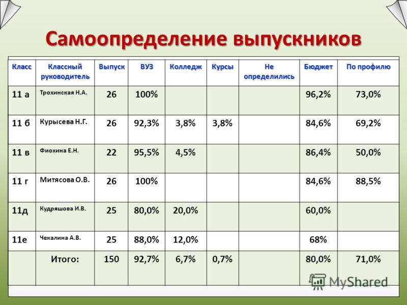 Самоопределение выпускников Класс Классный руководитель ВыпускВУЗКолледжКурсы Не определились Бюджет По профилю 11 а Трохинская Н.А. 26100%96,2%73,0% 11 б Курысева Н.Г. 2692,3%3,8% 84,6%69,2% 11 в Фиохина Е.Н. 2295,5%4,5%86,4%50,0% 11 г Митясова О.В.
