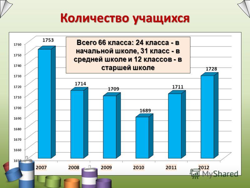 Количество учащихся Всего 66 класса: 24 класса - в начальной школе, 31 класс - в средней школе и 12 классов - в старшей школе
