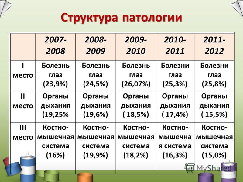 Структура патологии 2007- 2008 2008- 2009 2009- 2010 2010- 2011 2011- 2012 I место Болезнь глаз (23,9%) Болезнь глаз (24,5%) Болезнь глаз (26,07%) Болезни глаз (25,3%) Болезни глаз (25,8%) II место Органы дыхания (19,25% Органы дыхания (19,6%) Органы