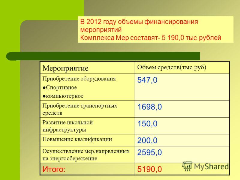 п/п Наименование показателя результативности предоставления субсидии Достигнутое значение показателя результатив-ности предоставления субсидии на конец 2011 года Планируемое значение показателя результати-вности предоставле-ния субсидии IV квартал 20