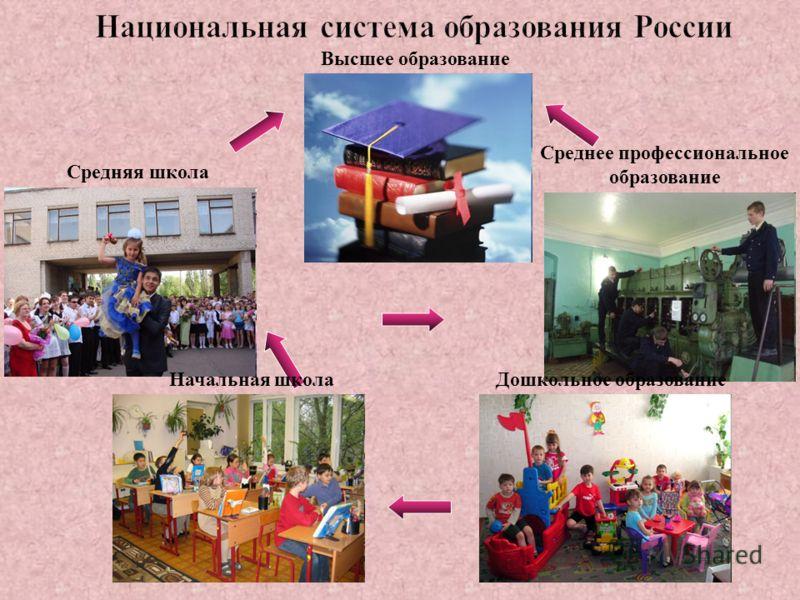 Дошкольное образование Начальная школа Средняя школа Среднее профессиональное образование Высшее образование