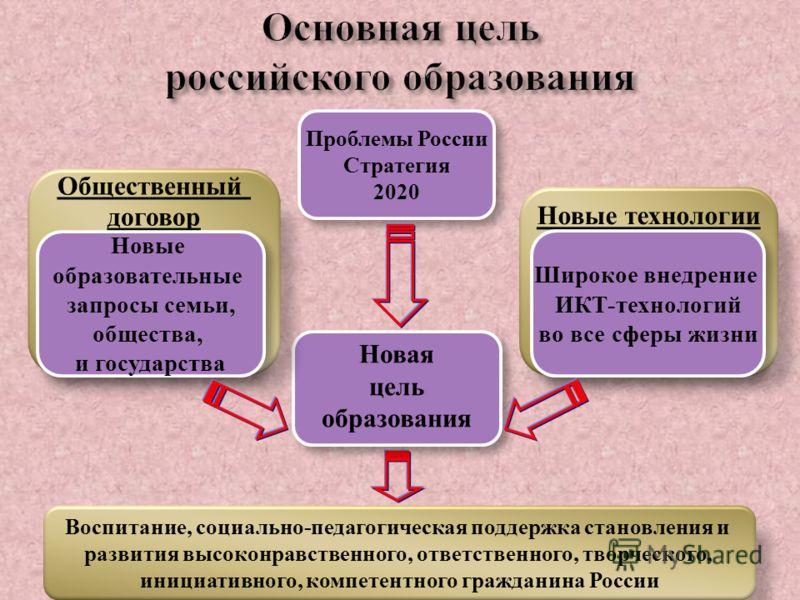 Основная цель российского образования Новая цель образования Новая цель образования Новые технологии Общественный договор Новые образовательные запросы семьи, общества, и государства Новые образовательные запросы семьи, общества, и государства Широко
