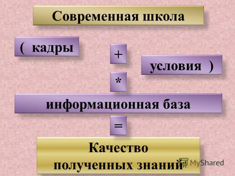 Современная школа ( кадры условия ) информационная база Качество полученных знаний + * =