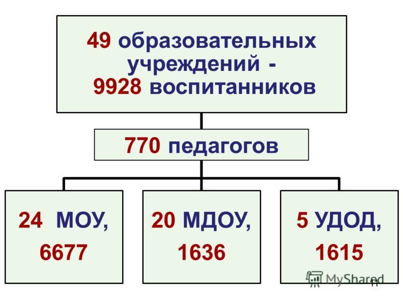 49 образовательных учреждений - 9928 воспитанников 24 МОУ, 6677 20 МДОУ, 1636 5 УДОД, 1615 770 педагогов 11