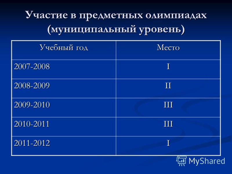 Участие в предметных олимпиадах (муниципальный уровень) Учебный год Место 2007-2008I 2008-2009II 2009-2010III 2010-2011III 2011-2012I