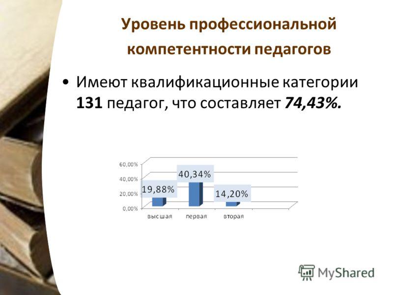 Уровень профессиональной компетентности педагогов Имеют квалификационные категории 131 педагог, что составляет 74,43%.
