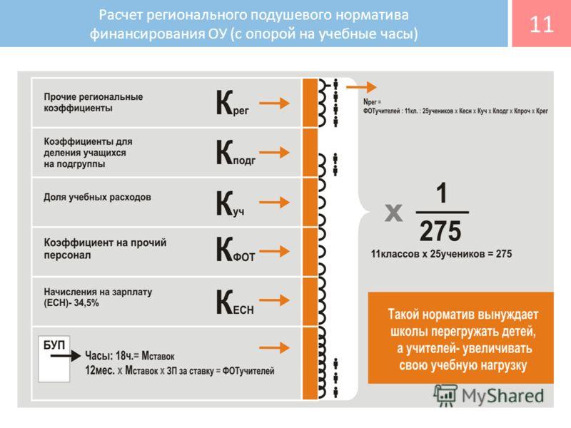 Расчет регионального подушевого норматива финансирования ОУ (c опорой на учебные часы) 11
