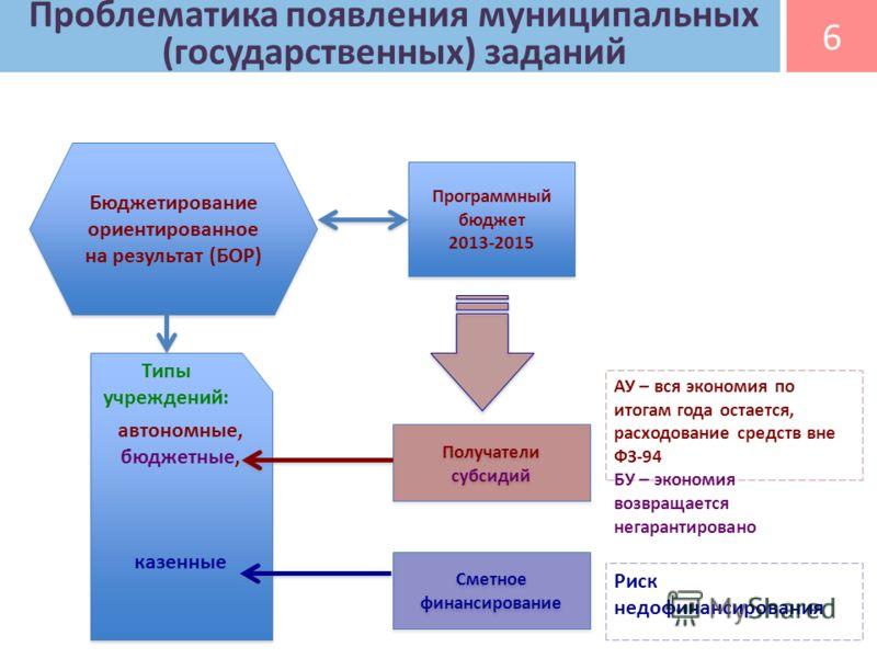 Проблематика появления муниципальных (государственных) заданий Программный бюджет 2013-2015 Бюджетирование ориентированное на результат (БОР) автономные, бюджетные, казенные автономные, бюджетные, казенные Получатели субсидий Сметное финансирование Р