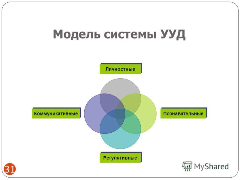 Модель системы УУД 31 Личностные Познавательные Регулятивные Коммуникативные