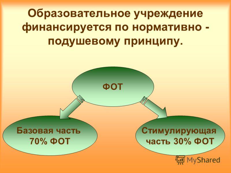 Образовательное учреждение финансируется по нормативно - подушевому принципу. ФОТ Стимулирующая часть 30% ФОТ Базовая часть 70% ФОТ