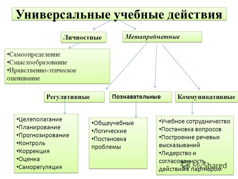 Универсальные учебные действия Самоопределение Смыслообразование Нравственно-этическое оценивание Самоопределение Смыслообразование Нравственно-этическое оценивание Целеполагание Планирование Прогнозирование Контроль Коррекция Оценка Cаморегуляция Це