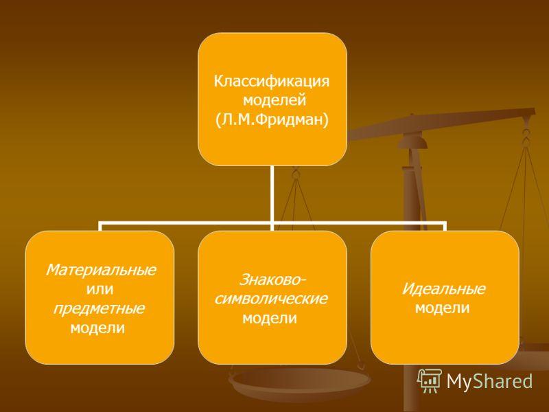 Классификация моделей (Л.М.Фридман) Материальные или предметные модели Знаково- символические модели Идеальные модели