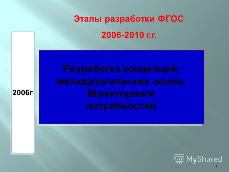 8 Разработка концепций, методологических основ. Мониторинги потребностей Разработка концепций, методологических основ. Мониторинги потребностей 2006г. Этапы разработки ФГОС 2006-2010 г.г.