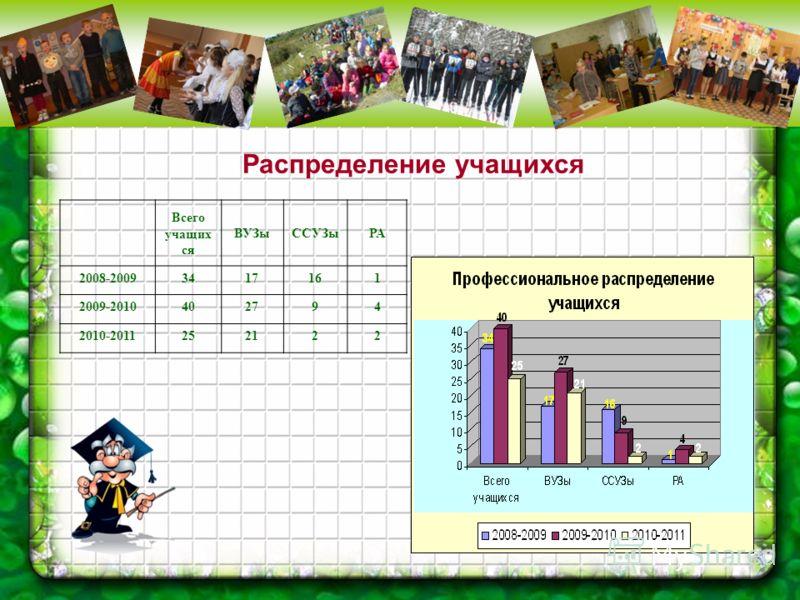 Распределение учащихся Всего учащих ся ВУЗыССУЗыРА 2008-20093417161 2009-2010402794 2010-2011252122