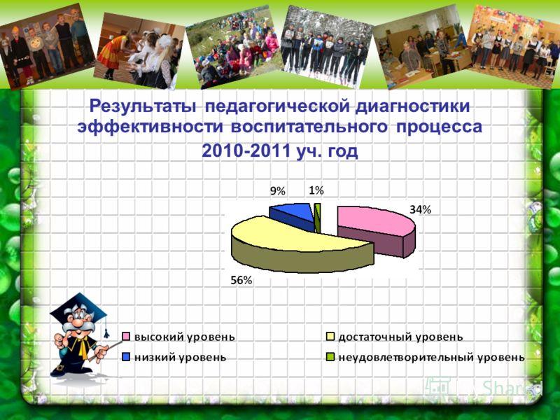 Результаты педагогической диагностики эффективности воспитательного процесса 2010-2011 уч. год