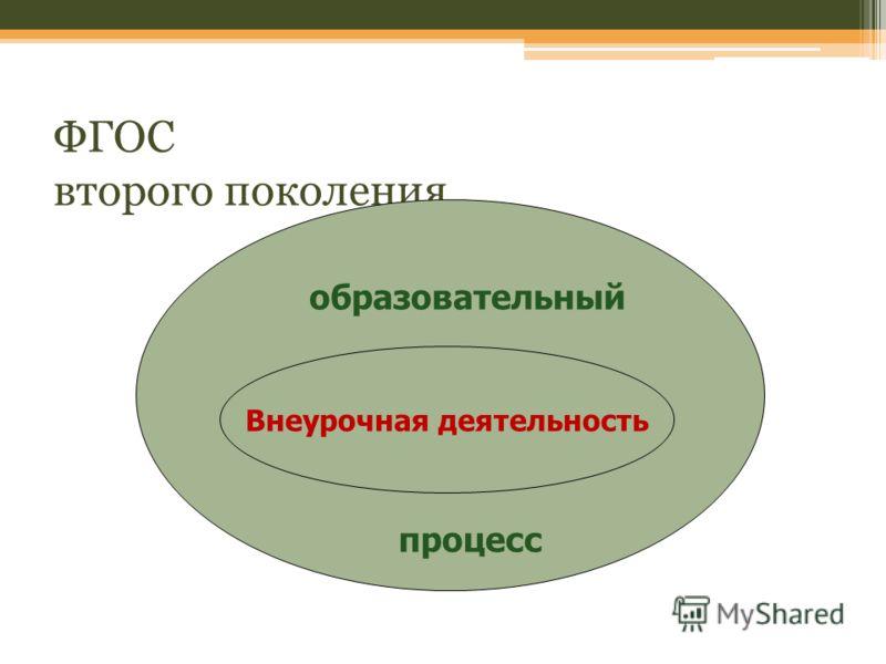ФГОС второго поколения Внеурочная деятельность образовательный процесс