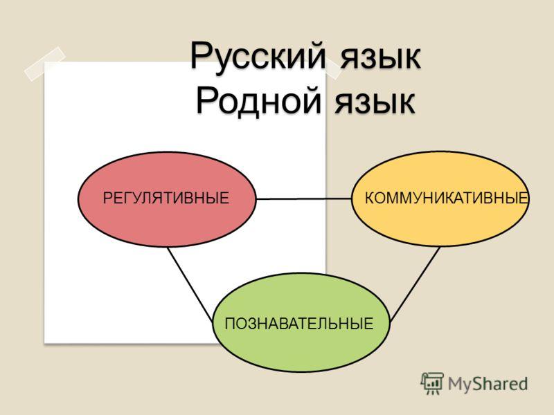 Русский язык Родной язык РЕГУЛЯТИВНЫЕ ПОЗНАВАТЕЛЬНЫЕ КОММУНИКАТИВНЫЕ