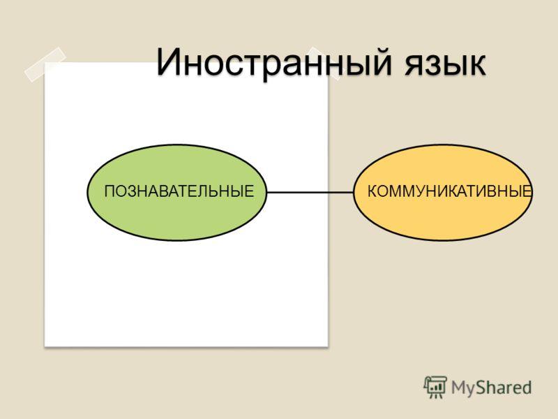 Иностранный язык ПОЗНАВАТЕЛЬНЫЕКОММУНИКАТИВНЫЕ