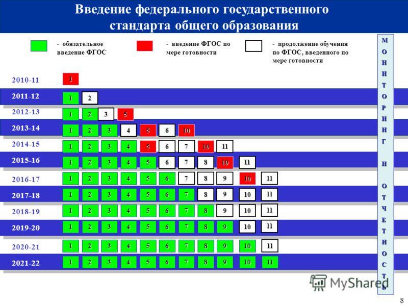 8 2010-11 2011-12 - обязательное введение ФГОС - введение ФГОС по мере готовности 1 МОНИТОРИНГИОТЧЕТНОСТЬ 1 Введение федерального государственного стандарта общего образования 2012-13 2013-14 2014-15 2016-17 2018-19 2020-21 2017-18 2019-20 2021-22 20