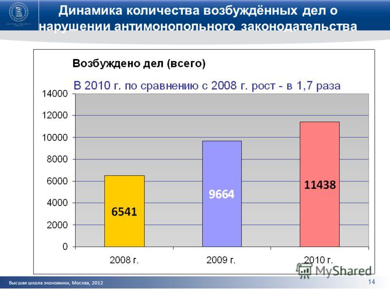Высшая школа экономики, Москва, 2012 Динамика количества возбуждённых дел о нарушении антимонопольного законодательства 14