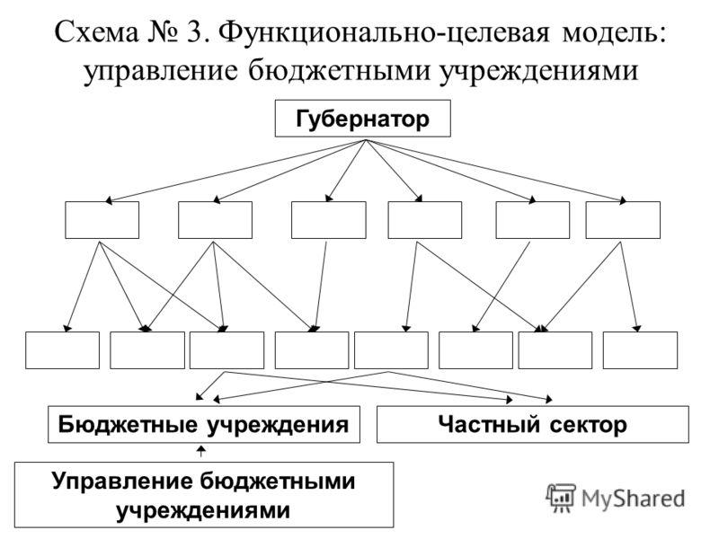Схема 3. Функционально-целевая модель: управление бюджетными учреждениями Губернатор Бюджетные учрежденияЧастный сектор Управление бюджетными учреждениями