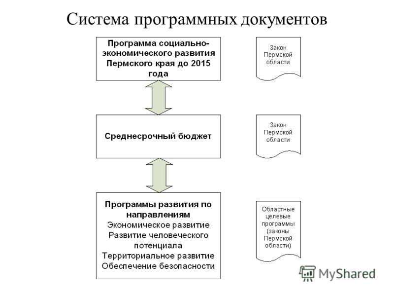 Система программных документов