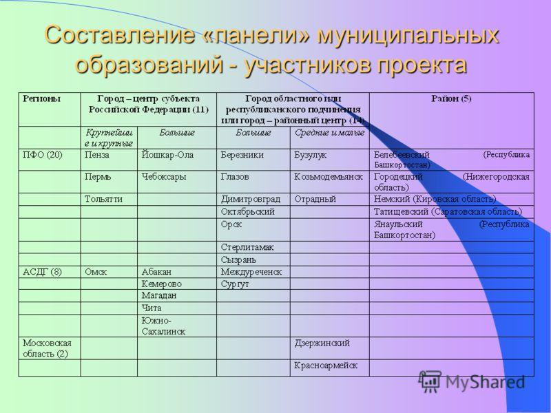Составление «панели» муниципальных образований - участников проекта
