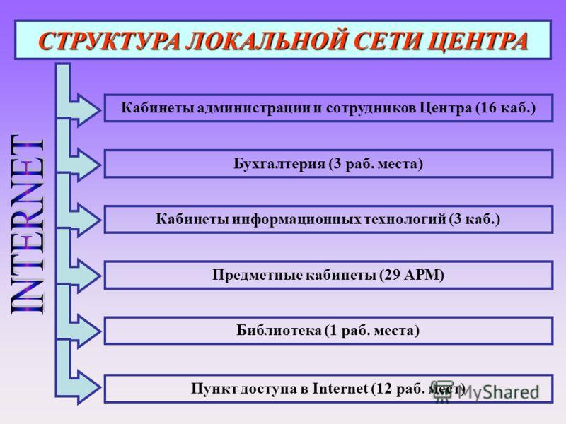Кабинеты администрации и сотрудников Центра (16 каб.) Бухгалтерия (3 раб. места) Кабинеты информационных технологий (3 каб.) Предметные кабинеты (29 АРМ) Библиотека (1 раб. места) СТРУКТУРА ЛОКАЛЬНОЙ СЕТИ ЦЕНТРА Пункт доступа в Internet (12 раб. мест