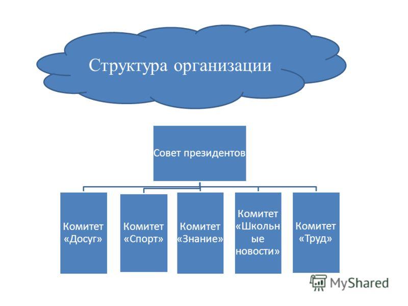 Структура организации Совет президентов Комитет «Досуг» Комитет «Спорт» Комитет «Знание» Комитет «Школьн ые новости» Комитет «Труд»