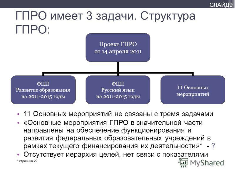 СЛАЙД9 ГПРО имеет 3 задачи. Структура ГПРО: 11 Основных мероприятий не связаны с тремя задачами «Основные мероприятия ГПРО в значительной части направлены на обеспечение функционирования и развития федеральных образовательных учреждений в рамках теку