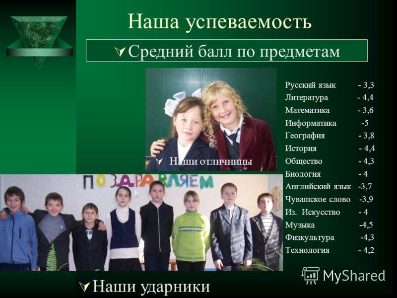 Наша успеваемость Русский язык - 3,3 Литература - 4,4 Математика - 3,6 Информатика -5 География - 3,8 История - 4,4 Общество - 4,3 Биология - 4 Английский язык -3,7 Чувашское слово -3,9 Из. Искусство - 4 Музыка -4,5 Физкультура -4,3 Технология - 4,2