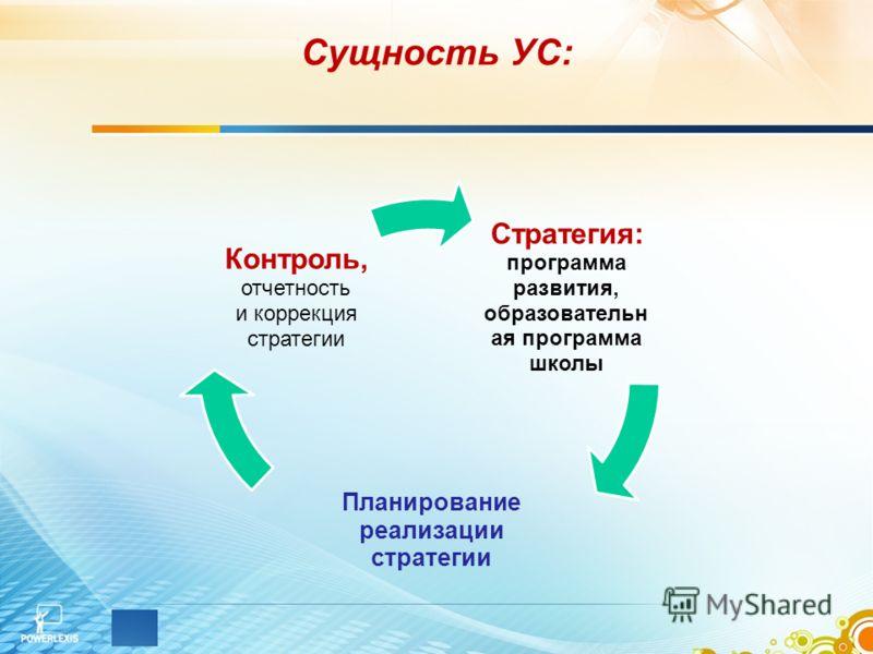Сущность УС: Стратегия: программа развития, образовательн ая программа школы Планирование реализации стратегии Контроль, отчетность и коррекция стратегии
