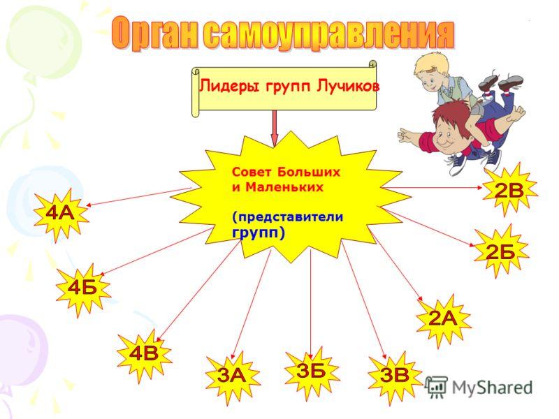 Совет Больших и Маленьких (представители групп) Лидеры групп Лучиков