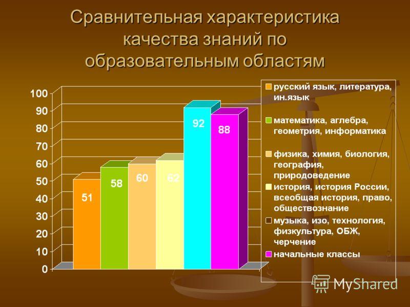 Сравнительная характеристика качества знаний по образовательным областям
