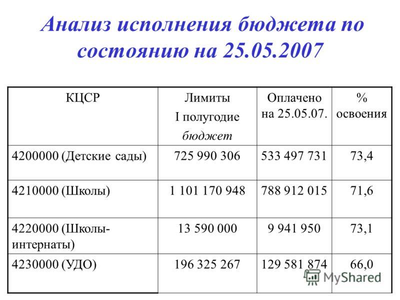 Анализ исполнения бюджета по состоянию на 25.05.2007 КЦСРЛимиты I полугодие бюджет Оплачено на 25.05.07. % освоения 4200000 (Детские сады)725 990 306533 497 73173,4 4210000 (Школы)1 101 170 948788 912 01571,6 4220000 (Школы- интернаты) 13 590 0009 94
