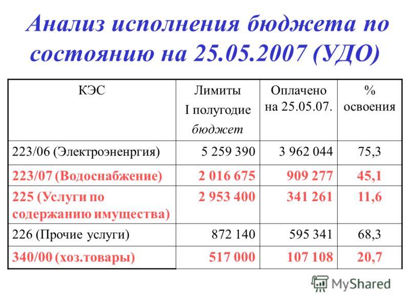 Анализ исполнения бюджета по состоянию на 25.05.2007 (УДО) КЭСЛимиты I полугодие бюджет Оплачено на 25.05.07. % освоения 223/06 (Электроэненргия)5 259 3903 962 04475,3 223/07 (Водоснабжение)2 016 675909 27745,1 225 (Услуги по содержанию имущества) 2