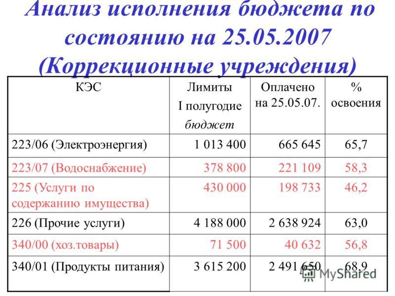 Анализ исполнения бюджета по состоянию на 25.05.2007 (Коррекционные учреждения) КЭСЛимиты I полугодие бюджет Оплачено на 25.05.07. % освоения 223/06 (Электроэнергия)1 013 400665 64565,7 223/07 (Водоснабжение)378 800221 10958,3 225 (Услуги по содержан
