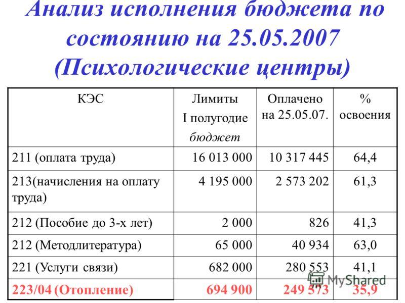 Анализ исполнения бюджета по состоянию на 25.05.2007 (Психологические центры) КЭСЛимиты I полугодие бюджет Оплачено на 25.05.07. % освоения 211 (оплата труда)16 013 00010 317 44564,4 213(начисления на оплату труда) 4 195 0002 573 20261,3 212 (Пособие